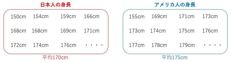平均 身長 人 アメリカ